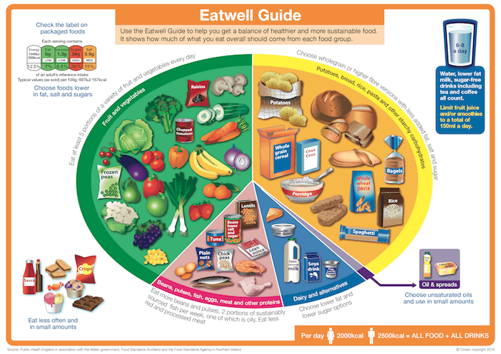 Image of eatwell guide poster
