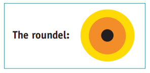 Picture of the roudel: a black dot surrounded by an orange and then a yellow circle
