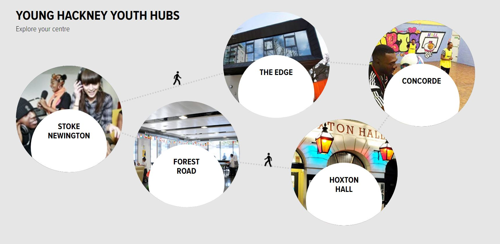 Young Hackney – Youth Hubs