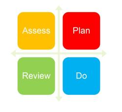 Diagram of Assess, Plan, Do, Review Cycle