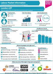 Lopndon labour market trends (796kb PDF)