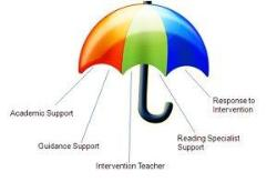 Umbrella Diagram of Whole School Approaches - academic support, guidance support, teacher intervention, reading specialist support, and response to intervention