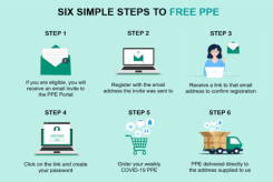 6 simple steps to free PPE