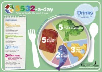 Portion sizes guide poster