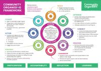 Community Organisers Framework