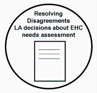 Resolving Disagreements  - LA decisions about EHC needs assessment