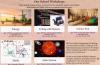 STEM Workshops