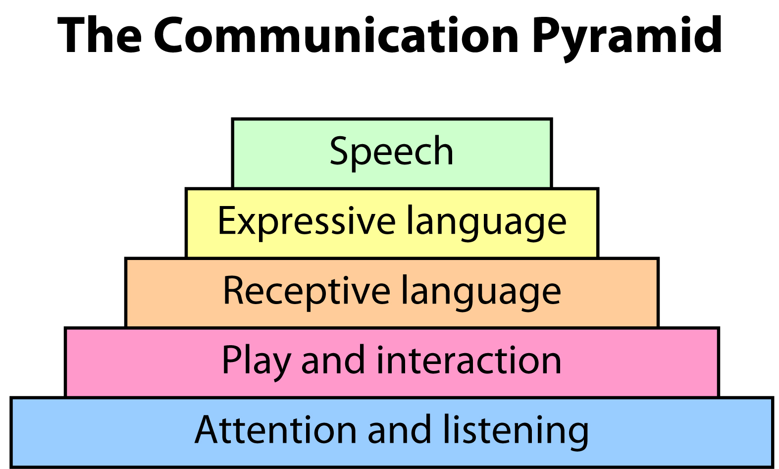 speech and language communication problems in a relationship