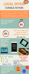 Local Offer Consultation Infographic