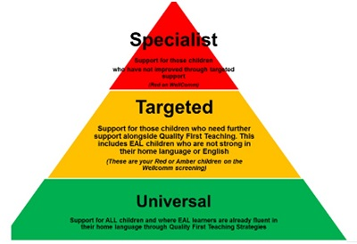 Sandwell Language Pathway
