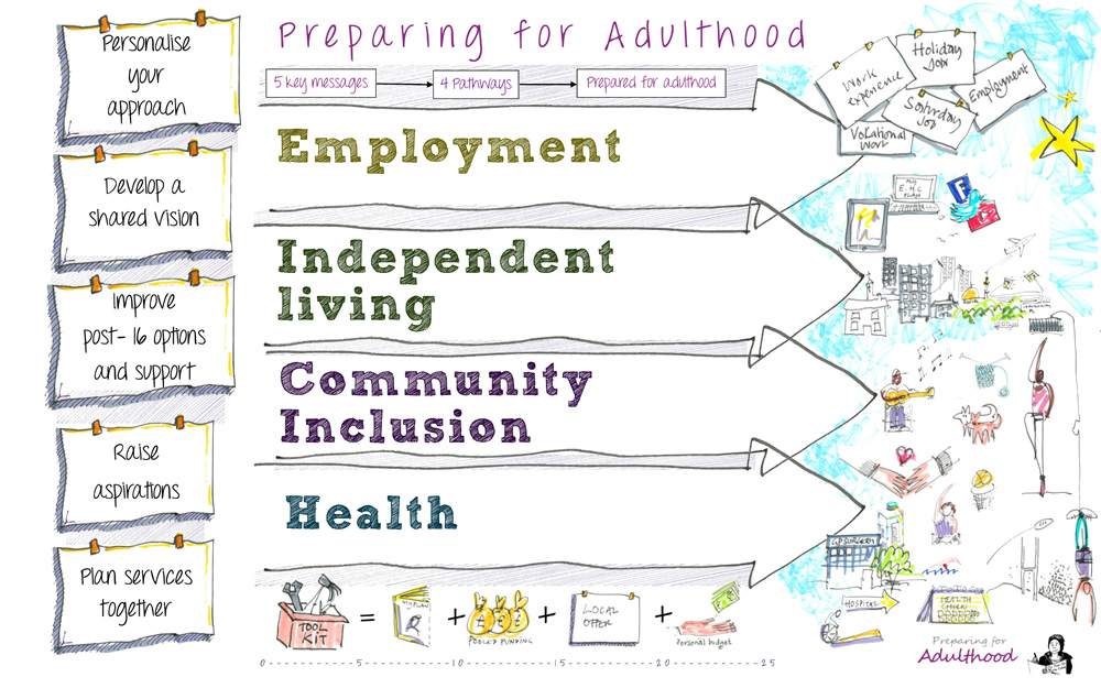 Preparing for Adulthood 4 pathways