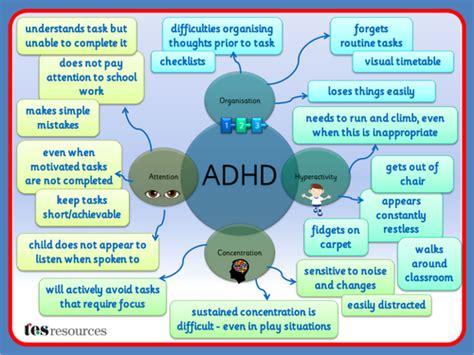 ADHD TES Resource