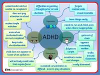 ADHD TES Resource