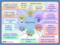 Dyscalculia TES Resource
