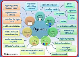 Dyslexia TES Resource