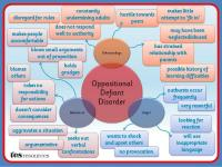 Oppositional Defiant Disorder TES Resource