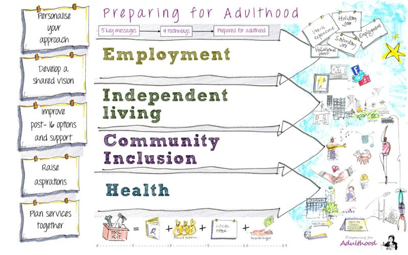The 4 national outcomes for Preparing for Adulthood - employment, independent living, community inclusion and health