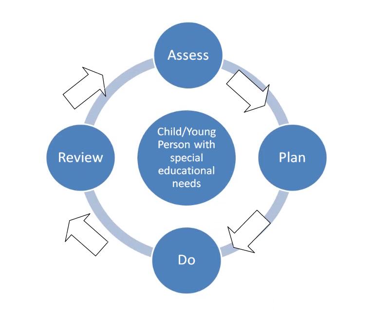 assessment care plan