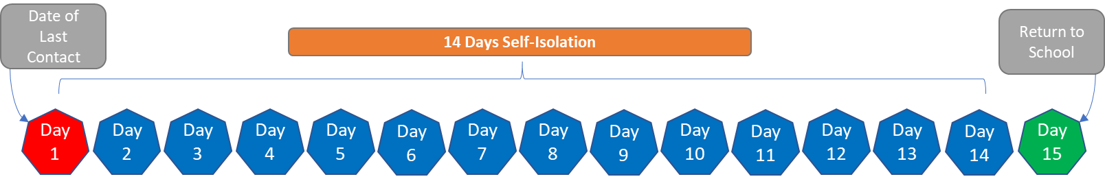 Calculation chart for COVID isolation period