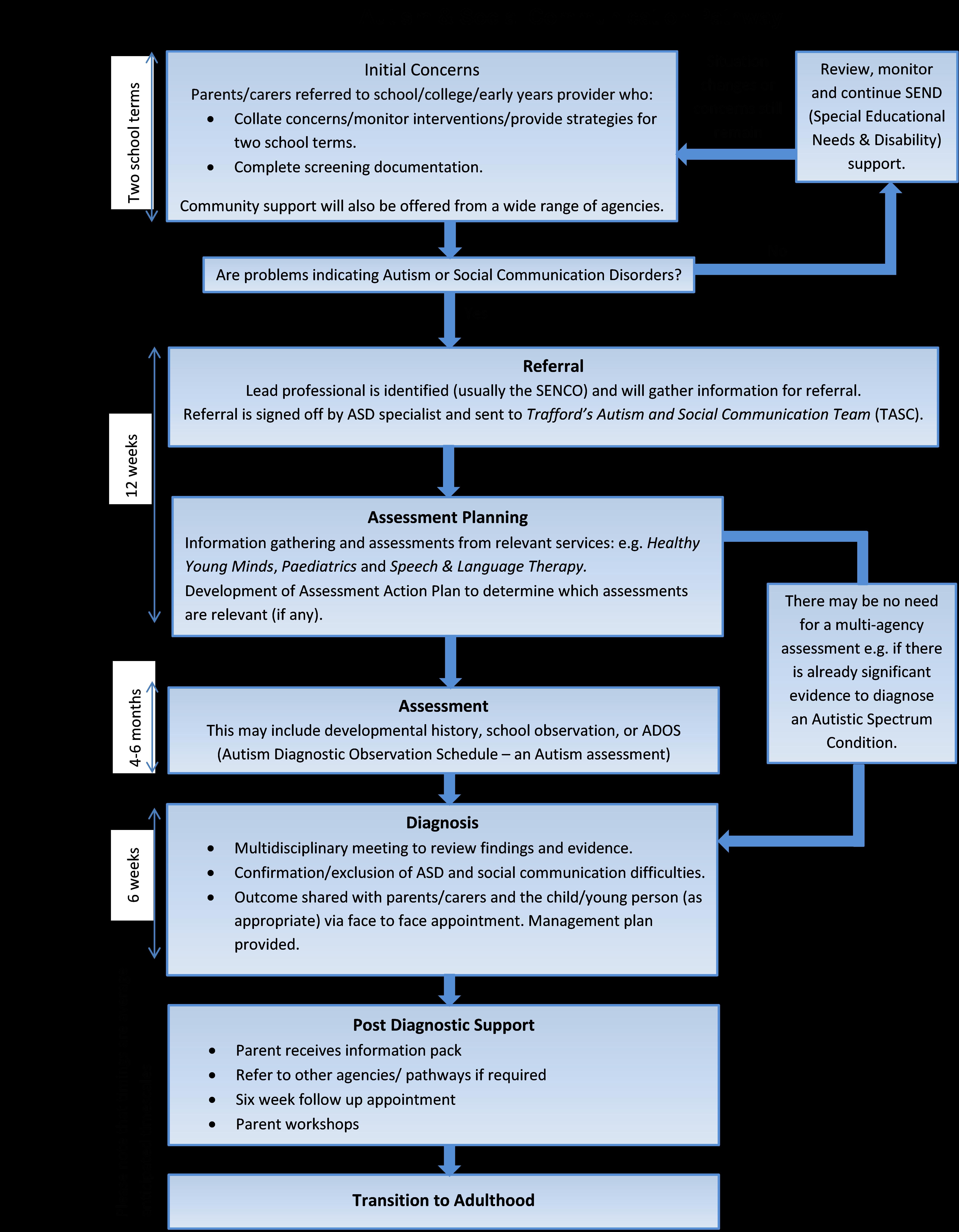 TASC Diagram