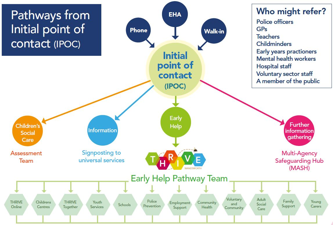 IPOC Chart