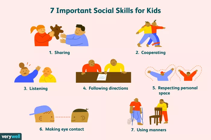 7 Important Social Skills For Kids: 1. Sharing; 2. Cooperating; 3. Listening; 4. Following directions; 5. Respecting personal space; 6. Making eye contact; 7. Using manners